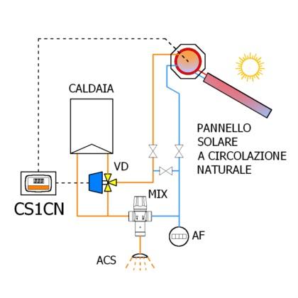 Elektronische Steuerungen für Solarsysteme mit NATURALER Zirkulation
